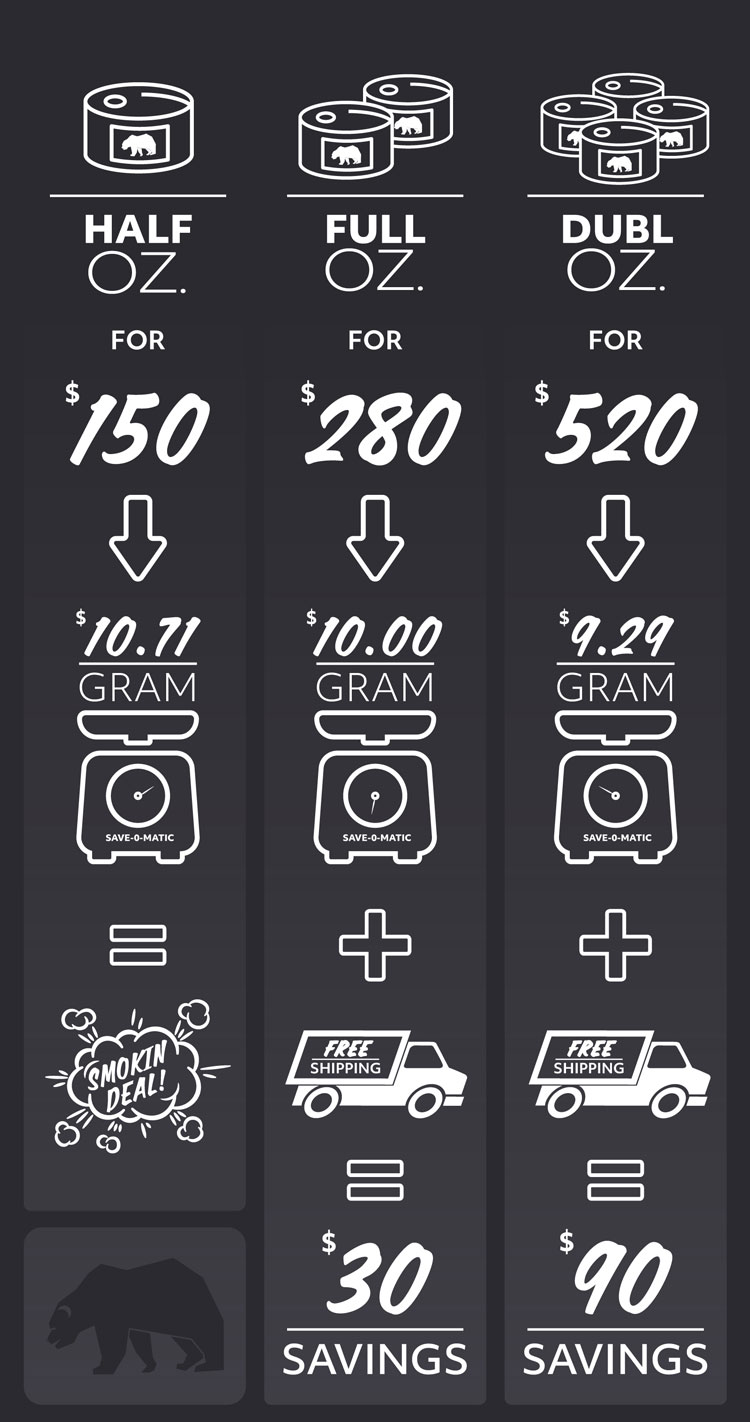 Skookum Price Chart